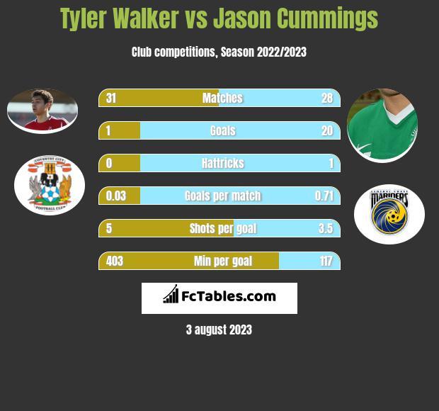 Tyler Walker vs Jason Cummings h2h player stats
