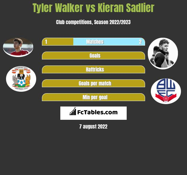 Tyler Walker vs Kieran Sadlier h2h player stats