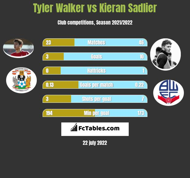 Tyler Walker vs Kieran Sadlier infographic