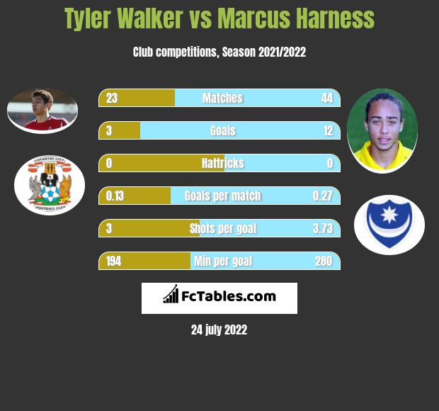 Tyler Walker vs Marcus Harness h2h player stats