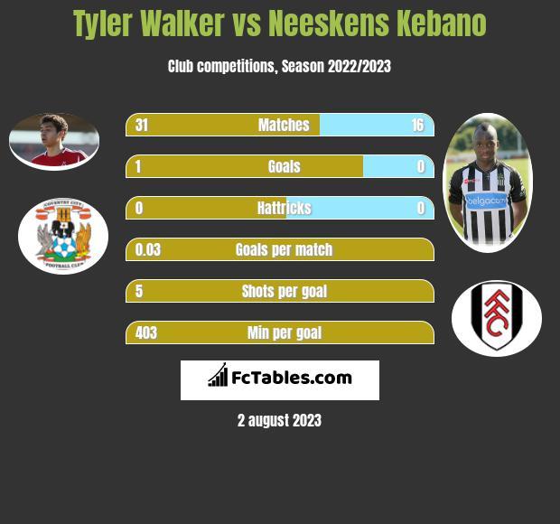 Tyler Walker vs Neeskens Kebano infographic