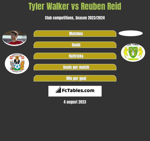 Tyler Walker vs Reuben Reid h2h player stats