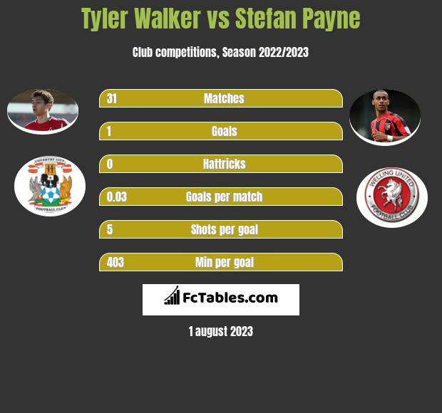 Tyler Walker vs Stefan Payne h2h player stats