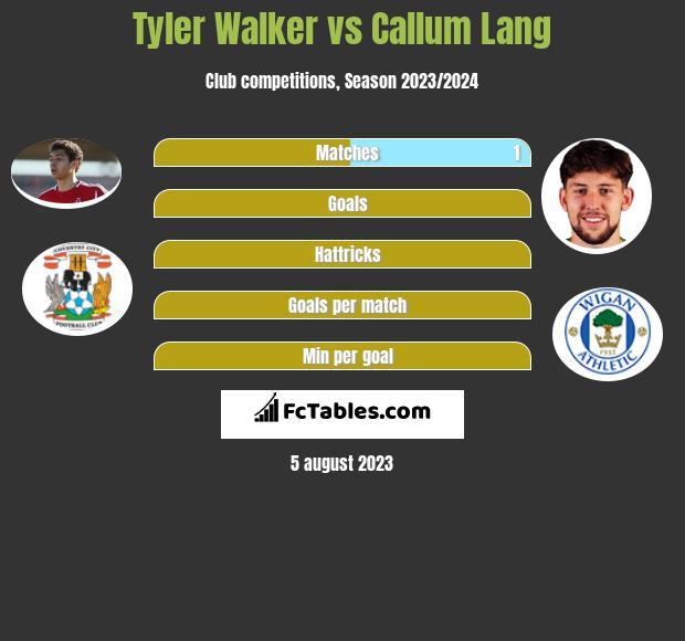Tyler Walker vs Callum Lang h2h player stats