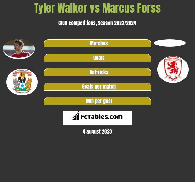 Tyler Walker vs Marcus Forss h2h player stats