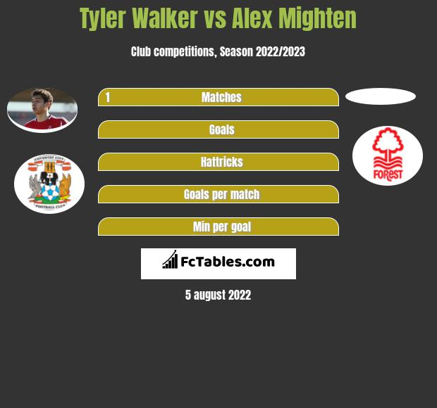 Tyler Walker vs Alex Mighten infographic