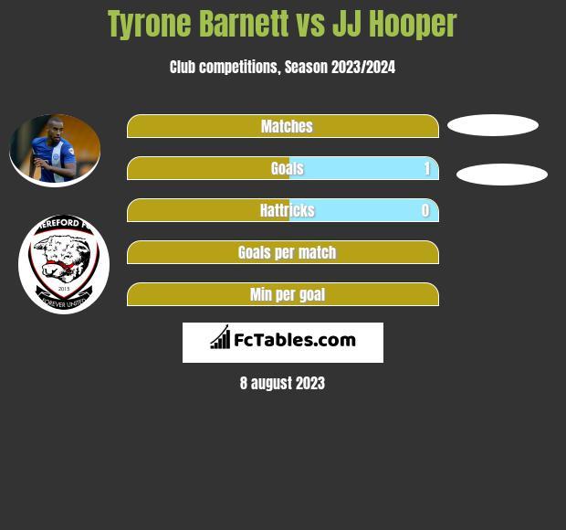 Tyrone Barnett vs JJ Hooper h2h player stats