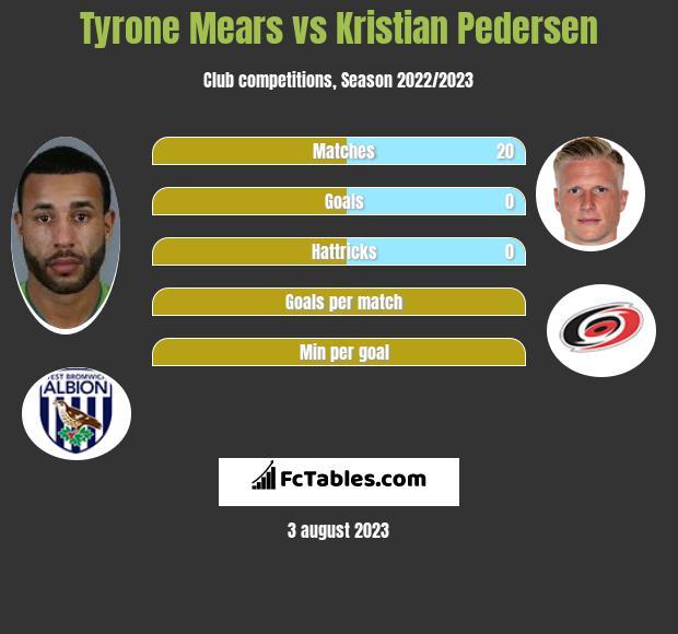 Tyrone Mears vs Kristian Pedersen infographic