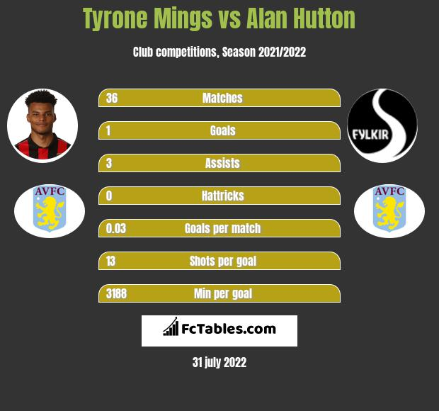Tyrone Mings vs Alan Hutton infographic