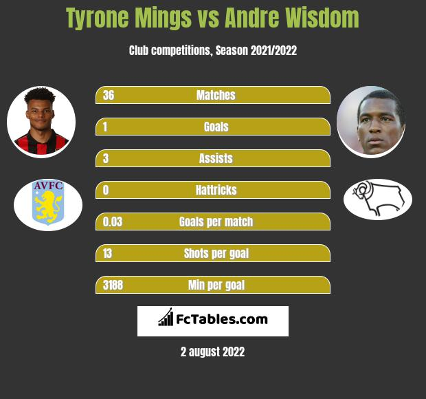 Tyrone Mings vs Andre Wisdom infographic
