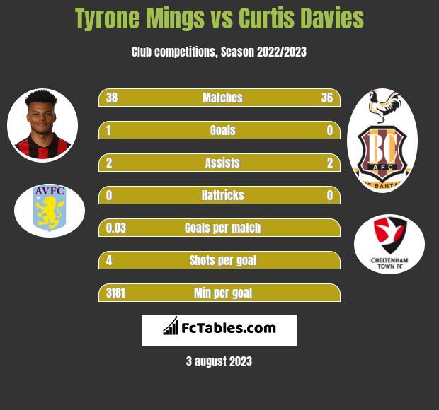 Tyrone Mings vs Curtis Davies infographic