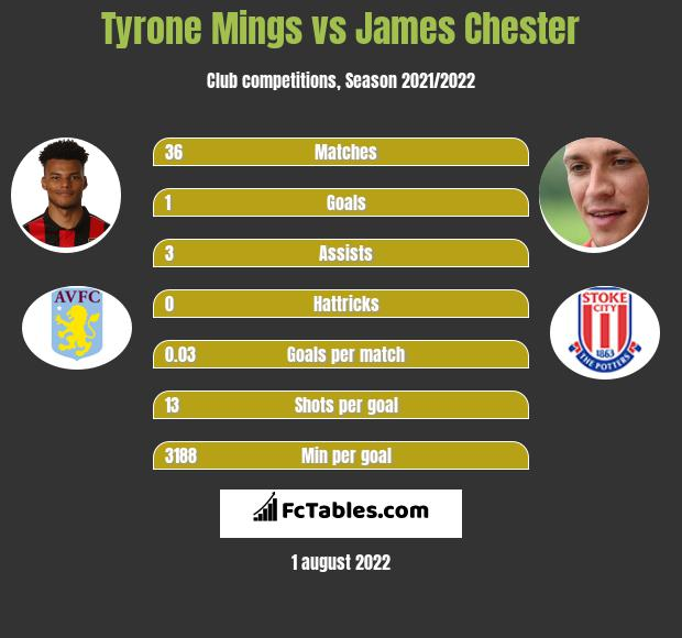 Tyrone Mings vs James Chester infographic