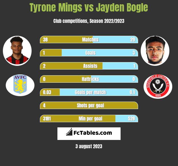 Tyrone Mings vs Jayden Bogle infographic