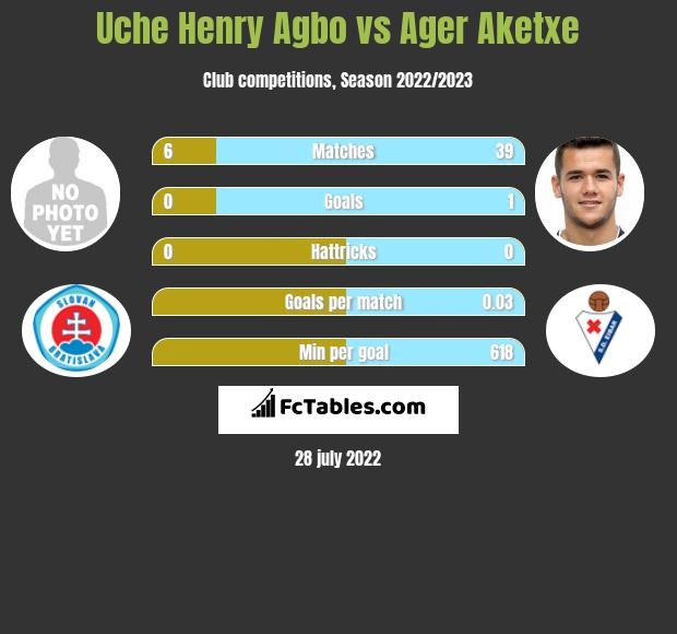 Uche Henry Agbo vs Ager Aketxe infographic