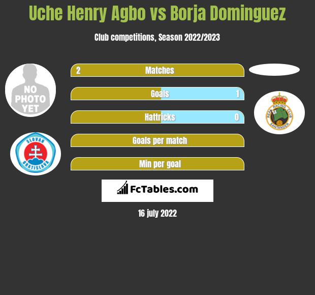 Uche Henry Agbo infographic statistics for Lugo