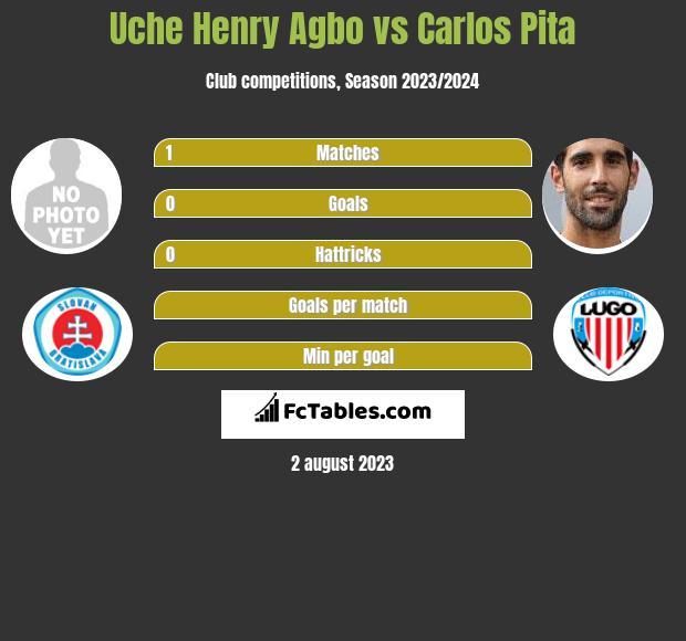 Uche Henry Agbo vs Carlos Pita infographic