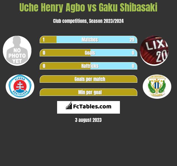Uche Henry Agbo vs Gaku Shibasaki infographic