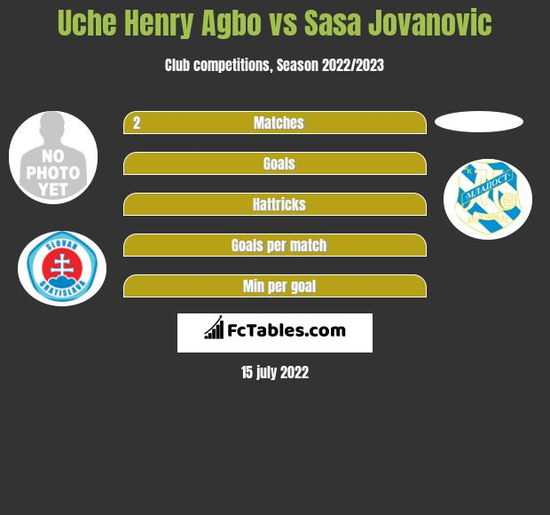 Uche Henry Agbo infographic statistics for RC Deportivo