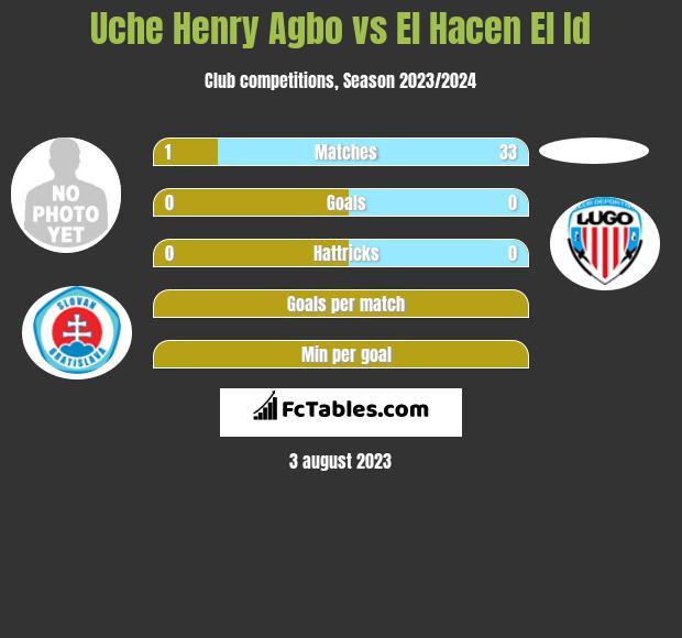 Uche Henry Agbo vs El Hacen El Id infographic