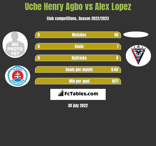 Uche Henry Agbo vs Alex Lopez infographic