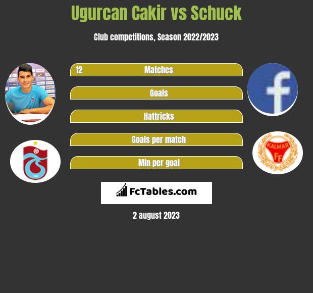 Ugurcan Cakir vs Schuck infographic