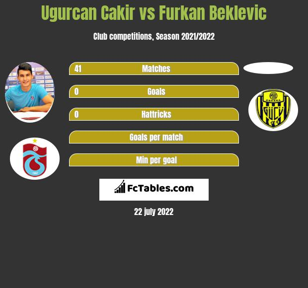 Ugurcan Cakir vs Furkan Beklevic infographic