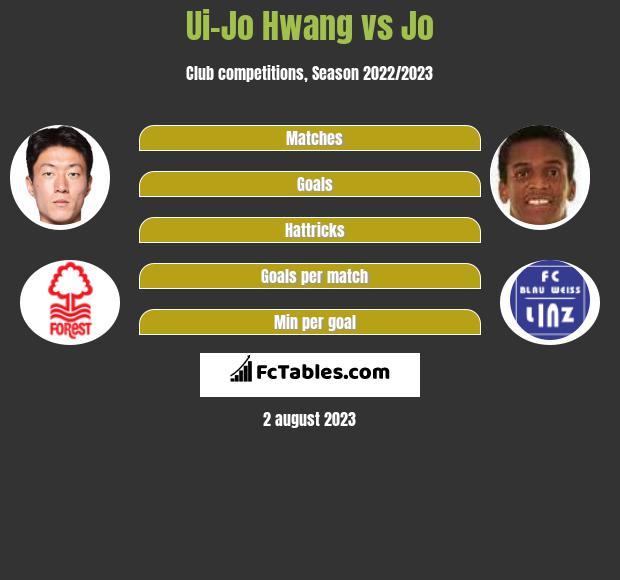 Ui-Jo Hwang vs Jo h2h player stats