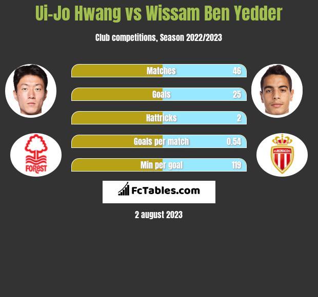 Ui-Jo Hwang vs Wissam Ben Yedder h2h player stats