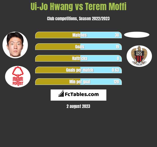 Ui-Jo Hwang vs Terem Moffi h2h player stats