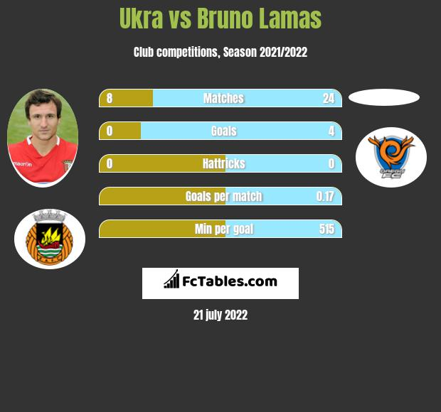 Ukra vs Bruno Lamas infographic