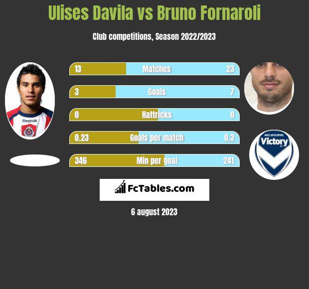 Ulises Davila vs Bruno Fornaroli h2h player stats