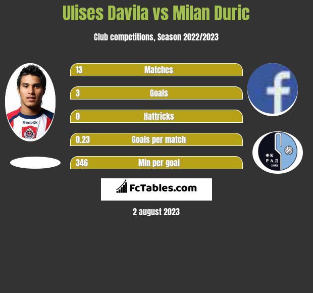 Ulises Davila vs Milan Duric h2h player stats
