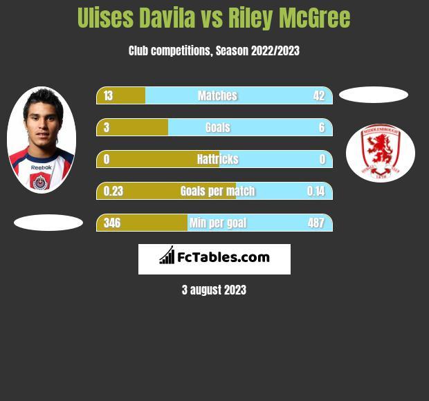 Ulises Davila vs Riley McGree h2h player stats