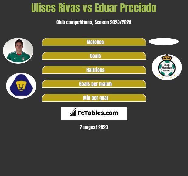 Ulises Rivas vs Eduar Preciado infographic