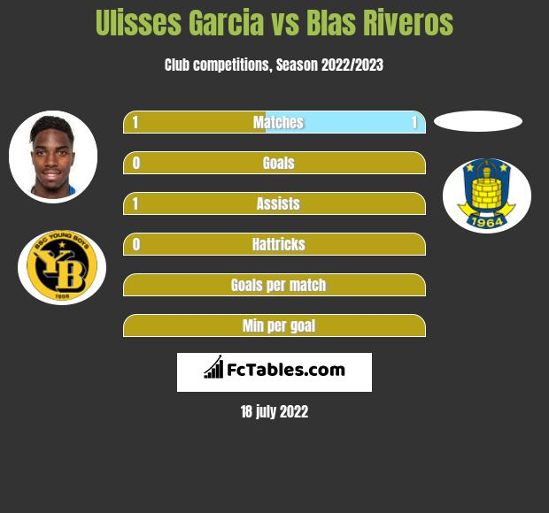 Ulisses Garcia vs Blas Riveros infographic