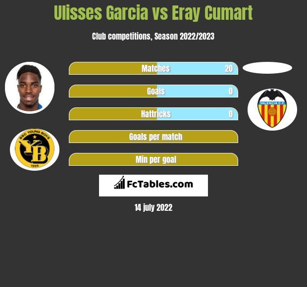 Ulisses Garcia vs Eray Cumart infographic