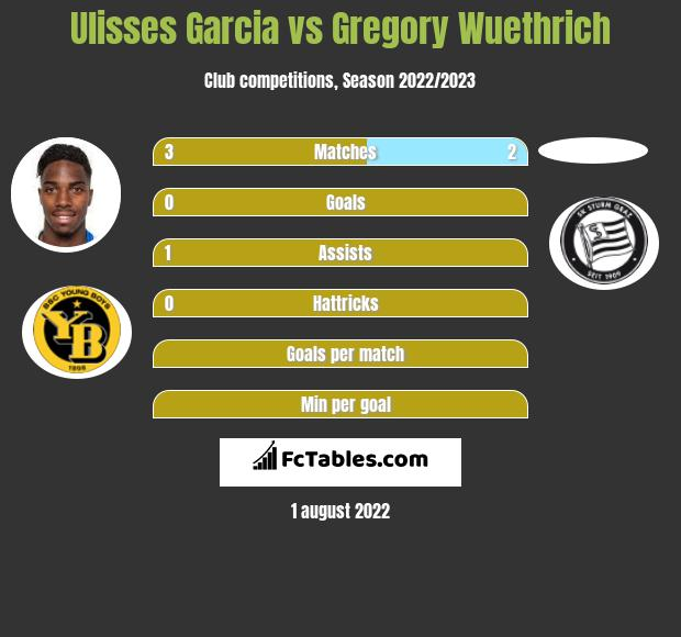 Ulisses Garcia vs Gregory Wuethrich infographic