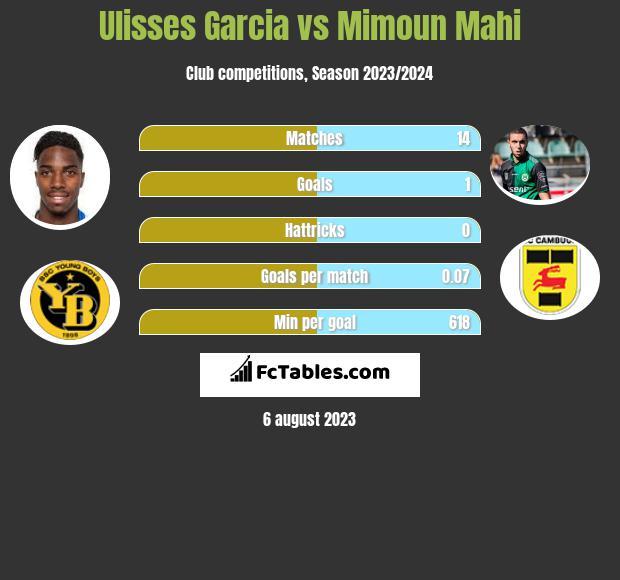 Ulisses Garcia vs Mimoun Mahi infographic