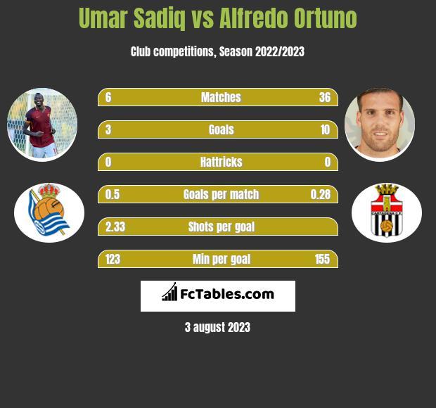 Umar Sadiq vs Alfredo Ortuno h2h player stats