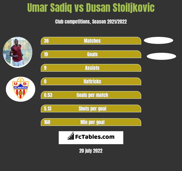 Umar Sadiq vs Dusan Stoiljkovic h2h player stats