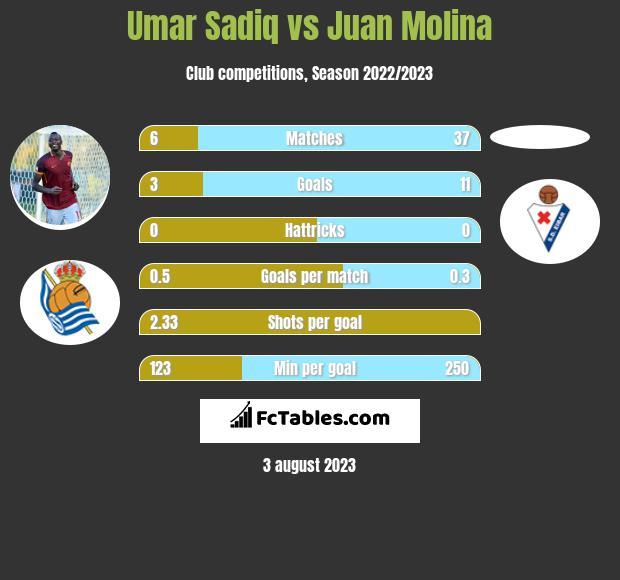 Umar Sadiq vs Juan Molina h2h player stats