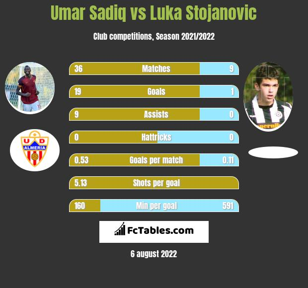 Umar Sadiq vs Luka Stojanovic h2h player stats