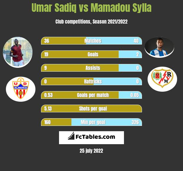 Umar Sadiq vs Mamadou Sylla h2h player stats