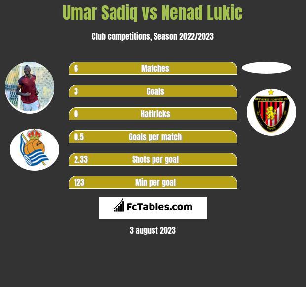 Umar Sadiq vs Nenad Lukic h2h player stats