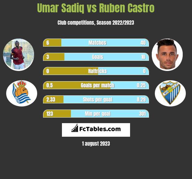 Umar Sadiq vs Ruben Castro h2h player stats