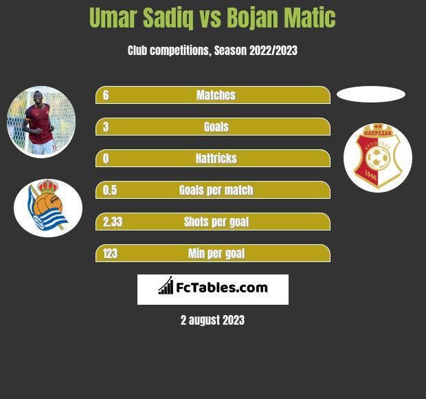 Umar Sadiq vs Bojan Matic h2h player stats