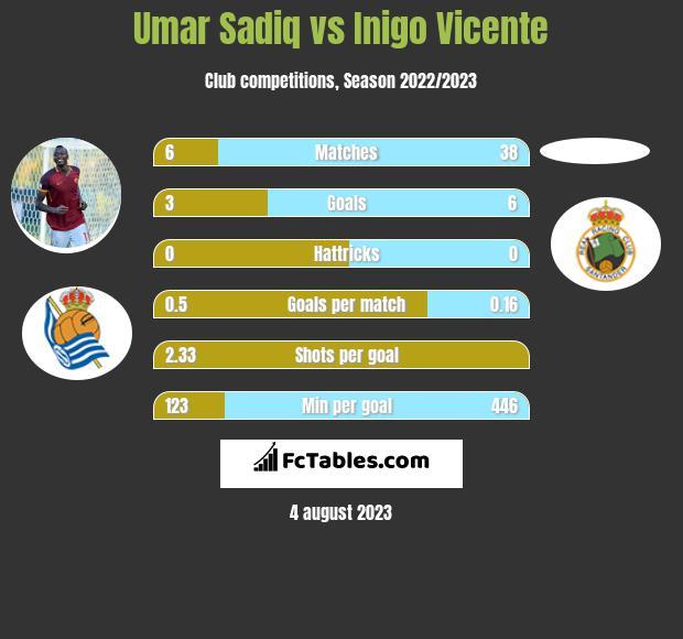 Umar Sadiq vs Inigo Vicente h2h player stats