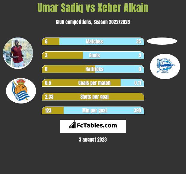 Umar Sadiq vs Xeber Alkain h2h player stats