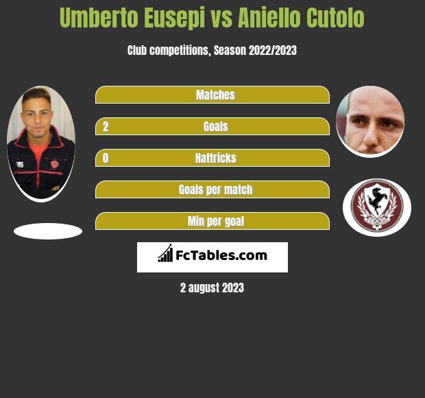 Umberto Eusepi vs Aniello Cutolo h2h player stats