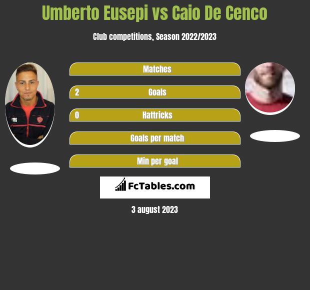 Umberto Eusepi vs Caio De Cenco h2h player stats